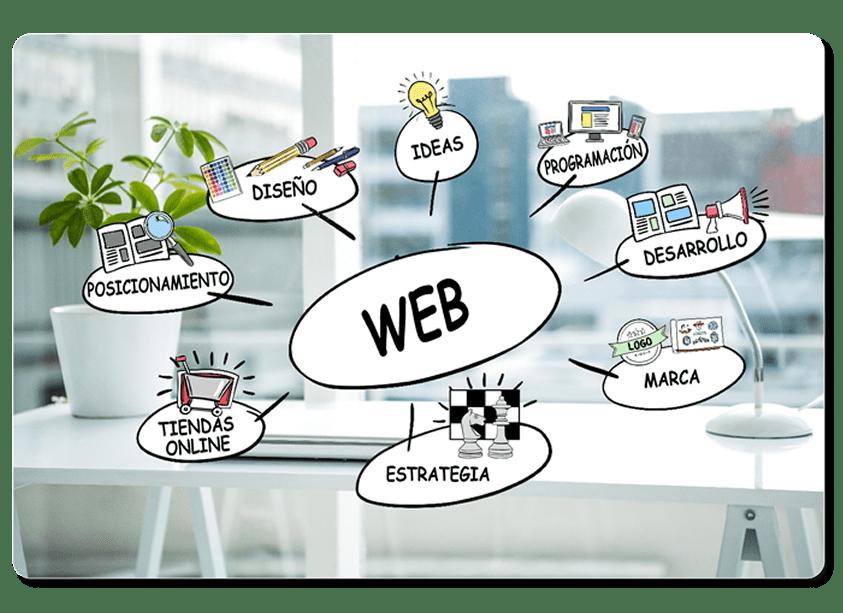 Formaciones web